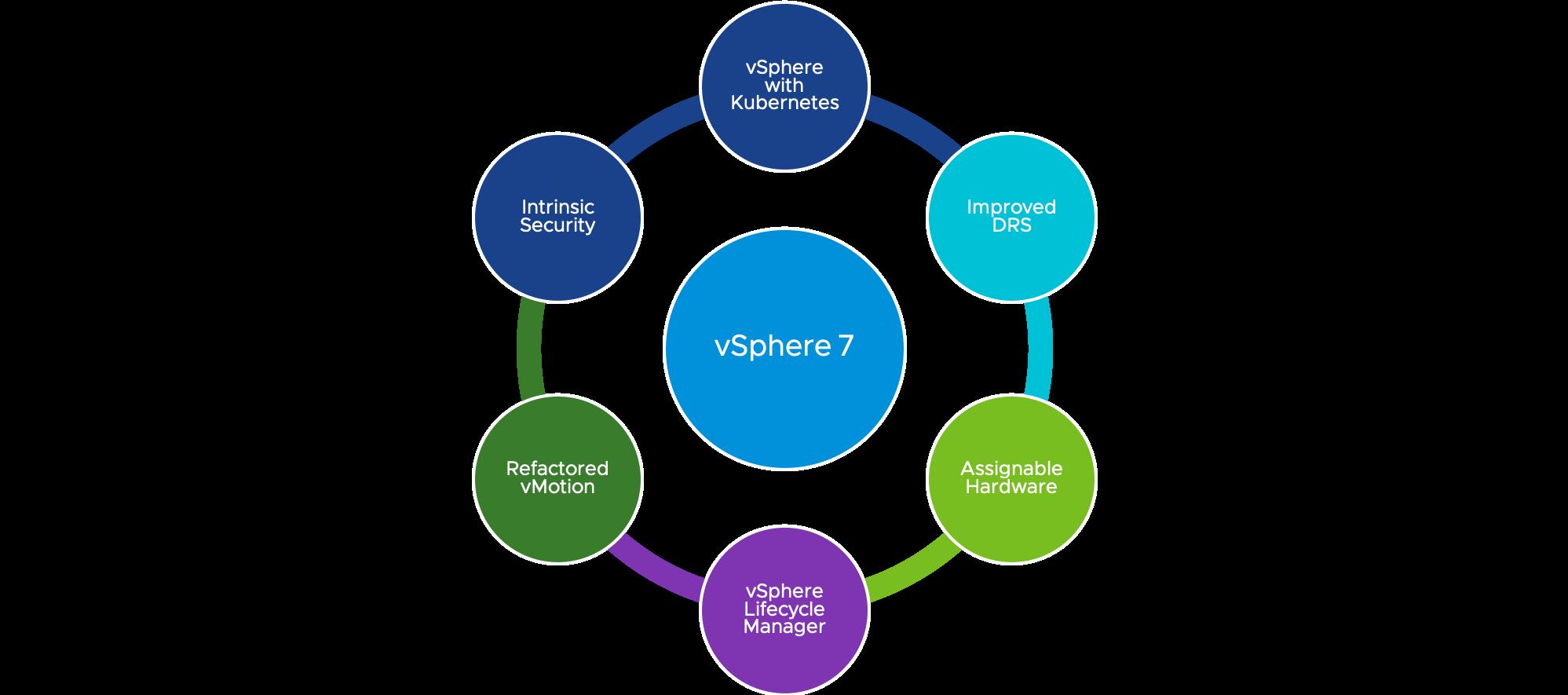 終於迎接 Kubernetes,VMware 推出 vSphere 7 等產品助客戶構建現代化應用