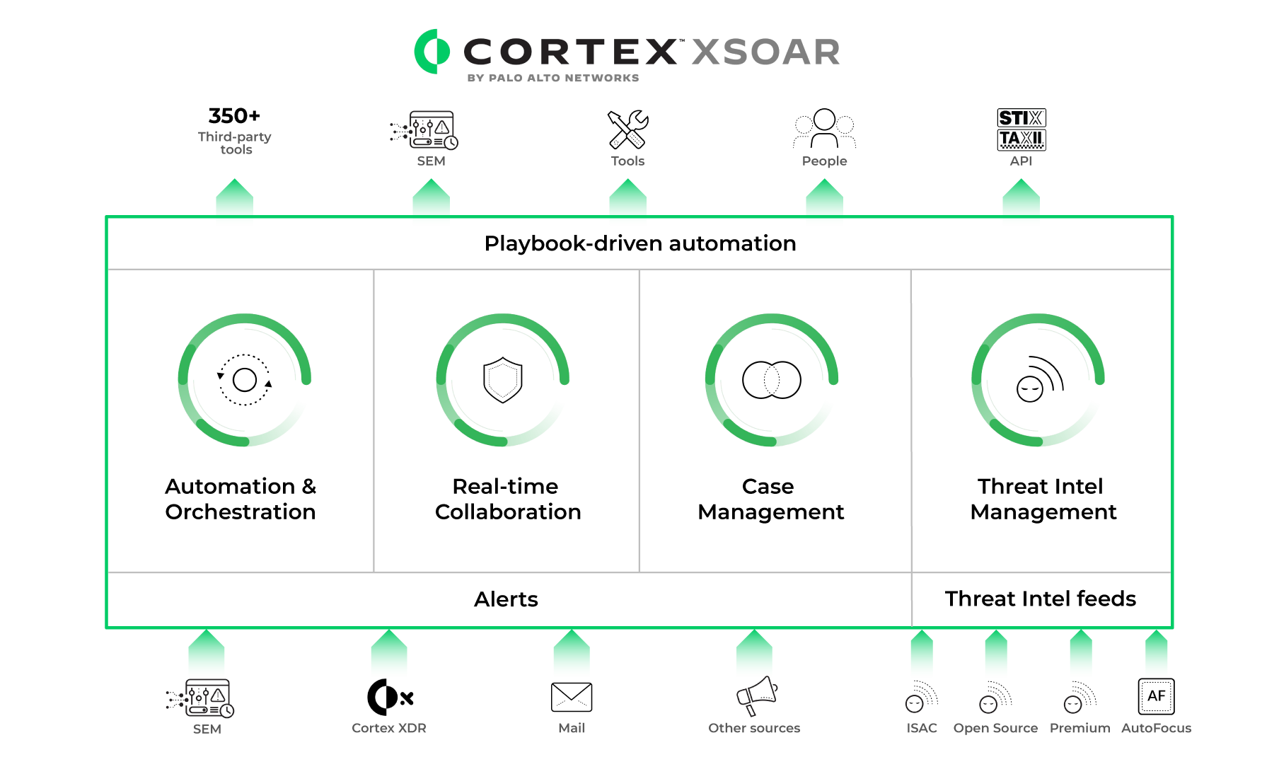 Palo Alto Networks 推出 Cortex XSOAR 自動化統一管理威脅情報