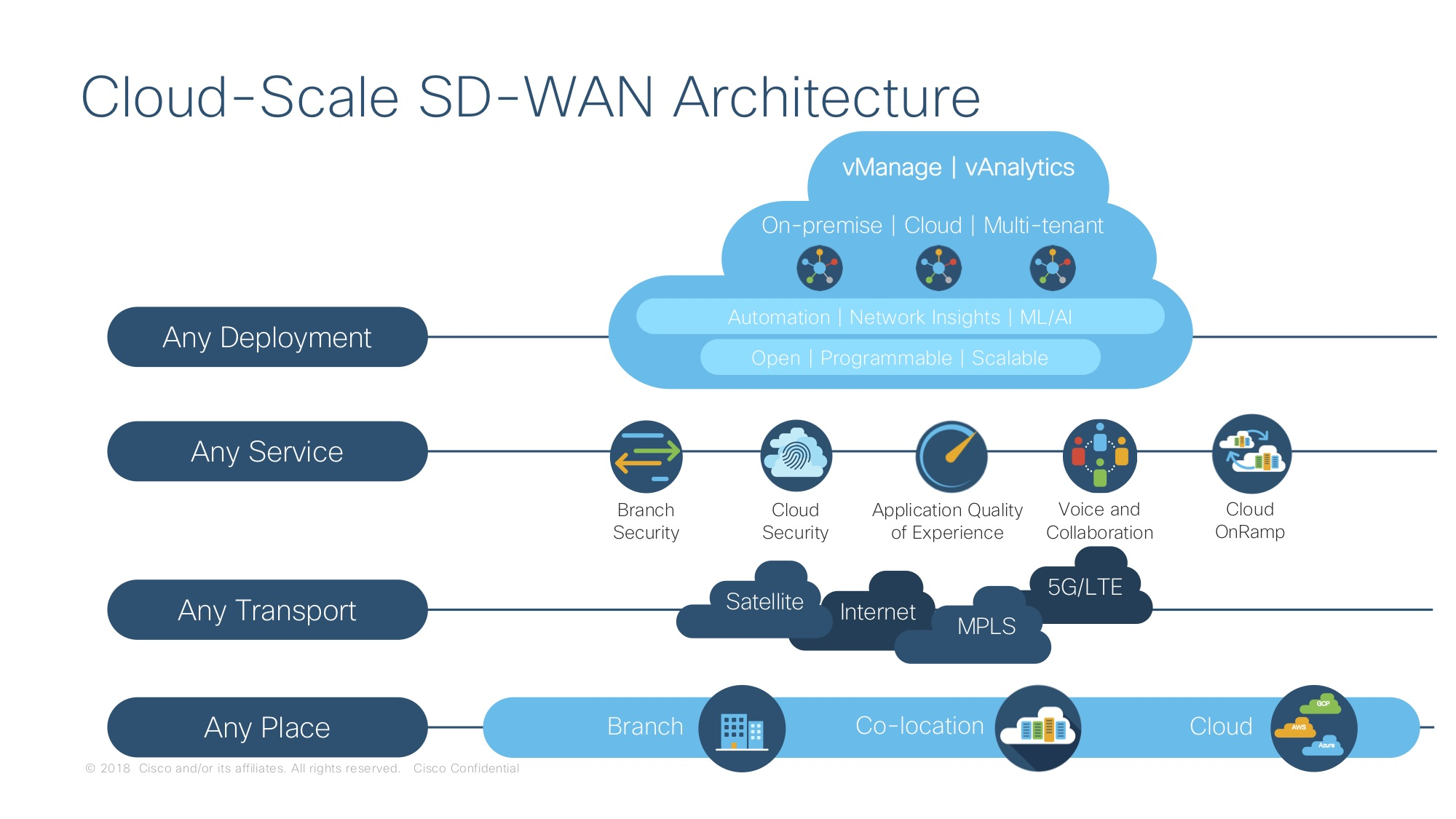 Cisco SD-WAN 與 Umbrella 整合提供全面雲端原生保安