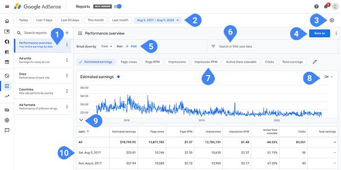 Google Adsense 更新報表,不再顯示 YouTube 及 AdMob 數據