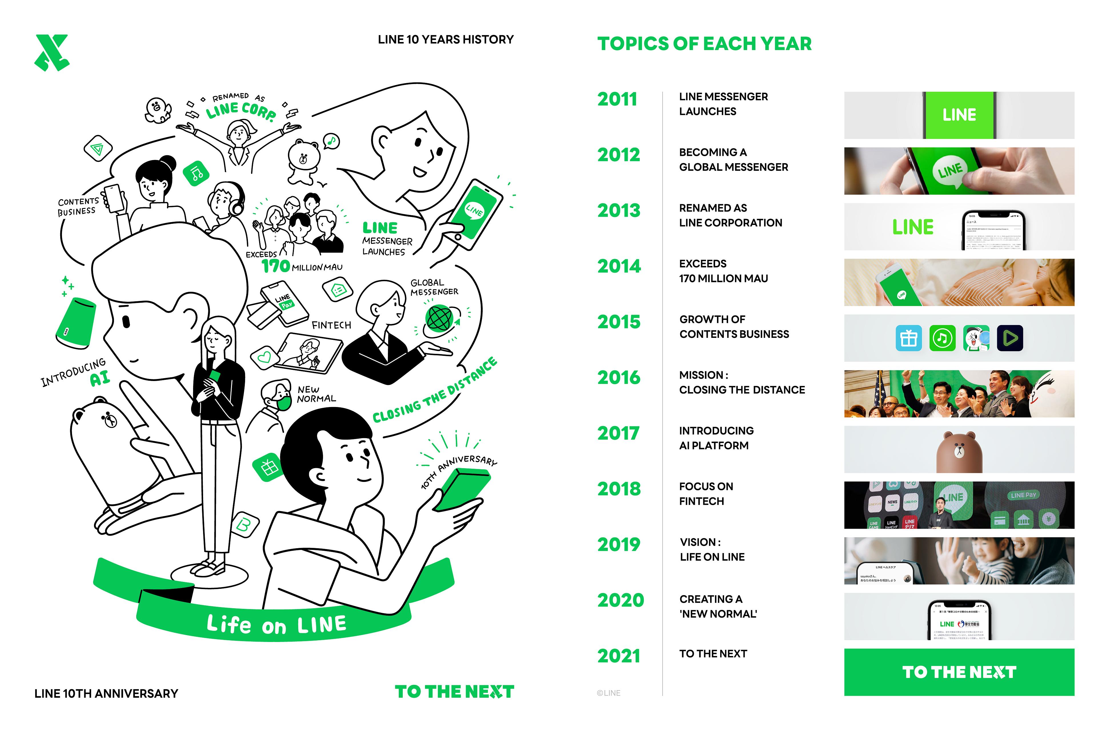 LINE 10 週年啦!除了通訊 App 和熊大外還做了這 4 件事?